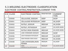 What Does The Meaning Of Each Digit Of E Welding Electrode