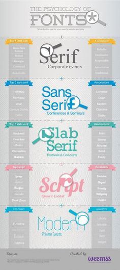Choosing a Font for your logo? Great #infographic mapping top five fonts in each category (Serif / San Serif / Script / etc) to what they say about you.