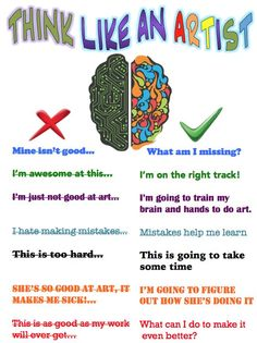 How you think in the art room! No inner critics and no inner defenders--hello inner guide thoughts!!! Growth Mindset in the Art Room