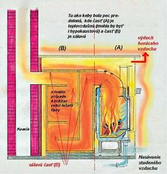 tile stoves - Google Search