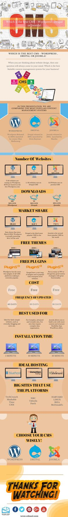 Choose the best content management system according to your need, in these infographic, you can find the major differences between popular and free content management system(CRM). This will make your decision easy to pick one CMS according to your business need. All the Best!!