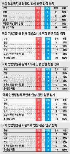담배·주민·車 '3대 증세' 국회 제동..'입법 전쟁' 예고