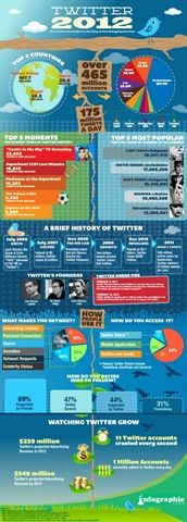 7 Awesome Social Media Infographics