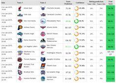 Nuestro Predictor de Resultados ha tenido un día fantástico!!! 11 a 1 fueron las predicciones en el día de ayer. On Fire!!!!!!! Sin dudas que los miembros VIP de Zcode cuentan con una herramienta que está dando muchas ganancias!! Ingresa aquí http://zcodesystem.com/scorespredictor/ y verifica las predicciones para hoy. Mira el cuadro con la jornada de #NBA del día de ayer.