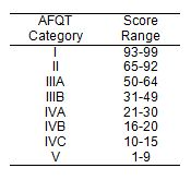 ASVAB   Understanding ASVAB Scores