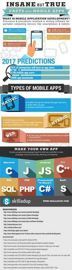Insane but True Facts About The World of Mobile Apps #infographic