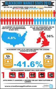 BlackBerry market stats 2013/14