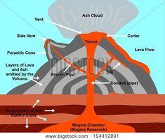 Labeled diagram of mt pelee circuit diagram symbols diagram of a shield volcano volcano parts labelled volcano rh pinterest com volcano diagram with base eruption volcano diagram ccuart Images