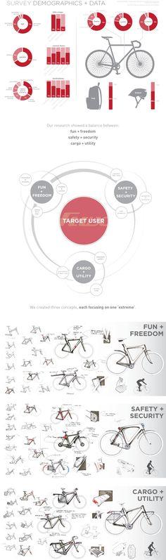 Flux: Commuter Bike by Eddie Licitra, via Behance