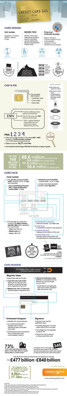 An infographic guide to Credit Cards - Debt Advice Blog | A UK Debt Blog Discussing Debt