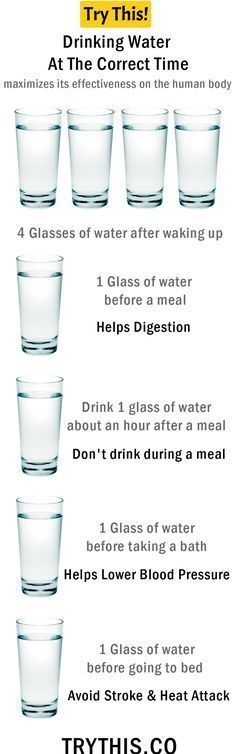 Drinking Water At The Correct Time