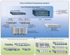 Cisco UCS Components.