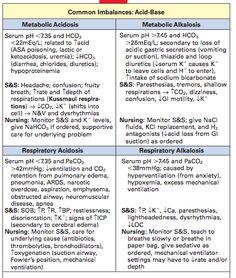 ACID BASE imbalance cheat sheet
