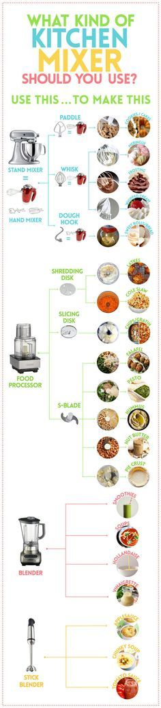 "Such a helpful graphic! ""Yes, It Matters What Kind Of Kitchen Mixer You Use. Mixer vs. Food Processor vs. Blender vs. Immersion Blender. """