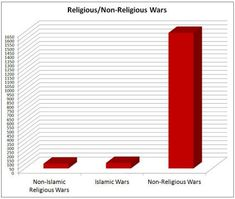 Turns out religion is not the main reason for warfare over the course of human history. Stats from Encyclopedia of Wars.