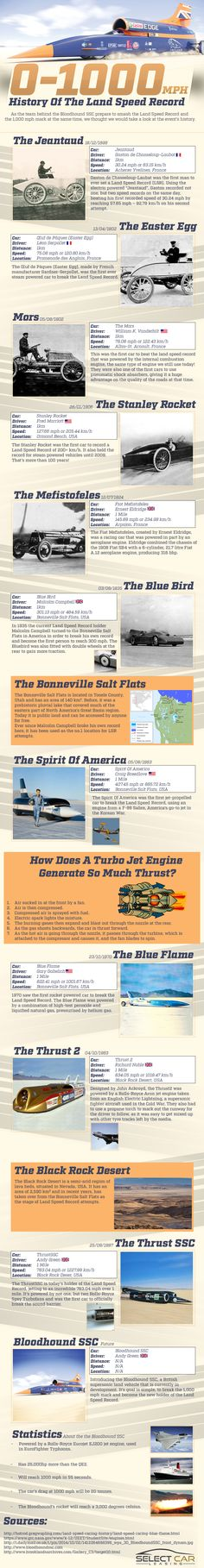 History Of The Land Speed Record #Infographic #History