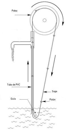 Bomba de mecate o bomba de soga: componentes y principio de funcionamiento.