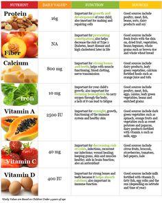 liste des aliments de régime thyroïde en kannada