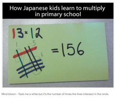 How Japanese kids learn to multiply. (It's a tally mark counting each digit in its respective color, then they count the number of times each line intersects - basically FOIL with digits)