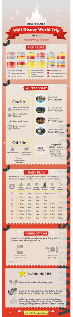 WDW Prep School • Infographic: How to Plan a Trip to Disney World