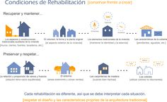 Condições de Reabilitação [espanhol]