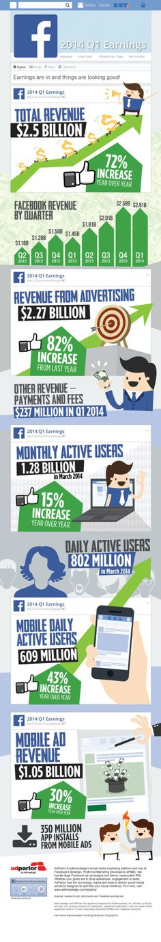 Facebook's Q1 performance, visualized #Infographic | via #BornToBeSocial Pinterest Marketing - Facebook reported quite a successful Q1 2014, especially on mobile. Facebook executives said Wednesday that mobile app install ads have led to 350 million installs and that the company now has more than 1 billion mobile monthly active users.