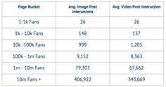 Instagram Interaktionen -  Interaktionsraten im Vergleich zu Facebook und Twitter