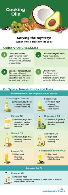Are you ever overwhelmed by the variety of cooking oils available? Or maybe you've been confused by discussions that go back and forth as to whether an oil is healthy…