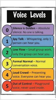 Classroom management Voice Levels