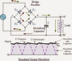 ‪#‎FullWaveBridgeRectifier‬-Rectifier is an electronic circuit that converts ‪#‎ACvoltage‬ to ‪#‎DCvoltage‬.