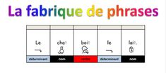 La fabrique de phrases - Audymaikresse Chat Bus, French Classroom, French Resources, French Immersion, Cycle 3, Teaching French, Learn French, Phrases, Cursive
