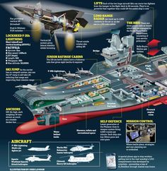Ocean-going colossus: Some 10,000 workers from 90 companies at six shipyards have constructed HMS Queen Elizabeth, pictured, which will be able to carry 1,000 troops and 36 F-35 Lightning strike fighters.