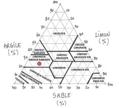 Analyse du sol : triangle sable, argile et limon