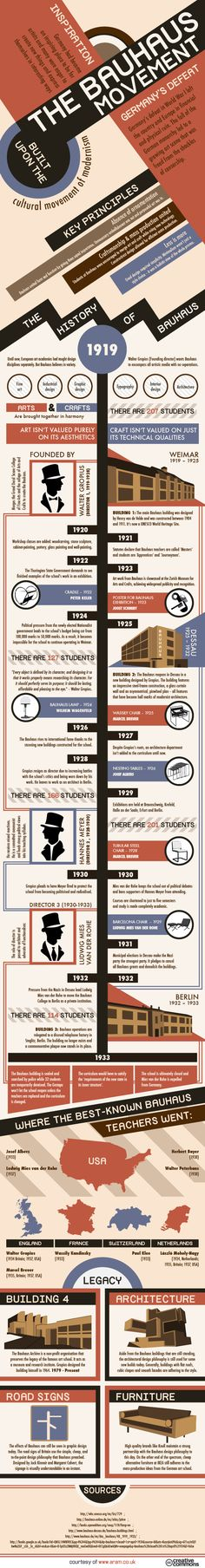 Infographic: The Bauhaus Movement and the School that Started it All | ArchDaily