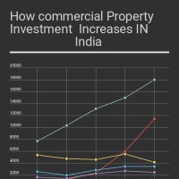 Investment in commercial property increases drastically in recent times in india. Various Metro city have seen high and low investment but in all city investment in commercial property increases. Commercial Property For Sale IN Noida Extension fall under NCR .You can see how investment in this region increases.