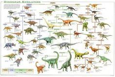 10 Dicembre I Dinosauri Sono Tutti Estinti Ben S Things