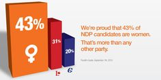 We believe in electing more women to parliament.  We're proud that 43% of NDP candidates are women.  That's more than any other party.