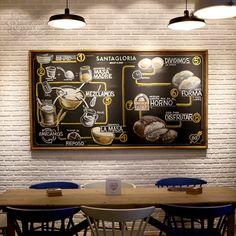 Pizarra para decorar explicando el proceso del pan, Santagloria