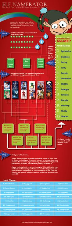 Christmas Elf Name Generator: What's Your Elf Name? (Infographic)