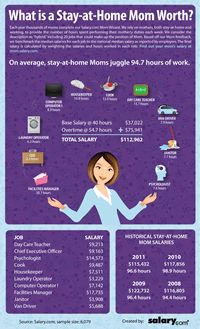 Salary.com is giving you the chance to hand your mom a check on Mother's Day by going to our Mom Salary Wizard and finding out what your mom would be paid if moms were – you know – actually compensated. Or what she should get paid in addition to her day job if she works outside the home. Also has a Dad calculator if he stays at home or works a day job.