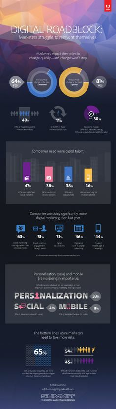 Infographic - Digital Roadblock: Marketers Struggle to Reinvent Themselves by Adobe via slideshare