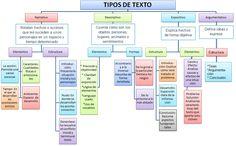 Seasons Activities, Learning Activities, Spanish Grammar, Study Tips, Learning Spanish, Change The World, Literature, Homeschool, Knowledge