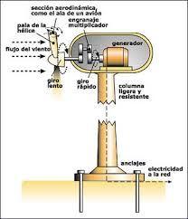 Resultado de imagen para como general electricidad