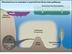 Iron deep in the ocean can travel 2,500 miles | Geology IN