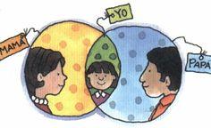 La intervención familiar desde el modelo sistémico Sweet Life, Charlie Brown, Kids Rugs, Education, Illustration, Fictional Characters, Social, Vocabulary, Early Education
