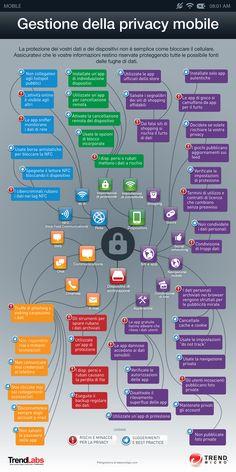 INFOGRAPHIC: Gestione della privacy mobile