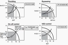 The power consumption of the four most common flow control methods for centrifugal pumps