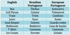 Brazilian Portuguese vs. European Portuguese Thanks to my friendsGabriel (from Brazil) and Ricardo (from Portugal)! Edit: Telemovel is spelled with an accent: Telemóvel