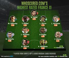 France's Highest Rated XI