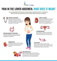 abdominal pain infograph